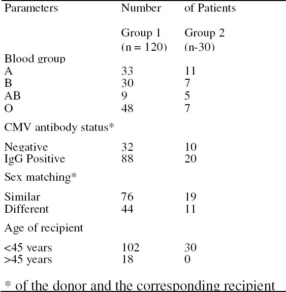 Table 1. The distribution of patients according to various