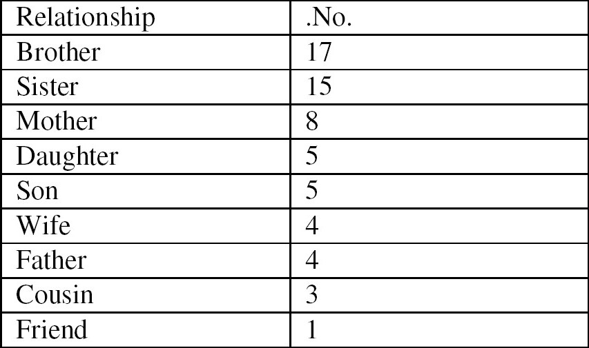 Table 6. Relationship of the live related donors to the recipients