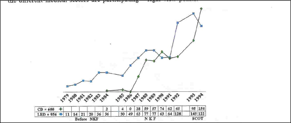 Figure 10. Renal transplants performed in Saudi Arabia and donor source, by year (1979-94). CD = Cadaveric donor, LRD = Living related donor