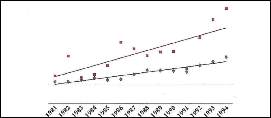 Figure 17. Number of dialysis and ttatisplatited patients in Saudi Arabia, by year (1981-94).