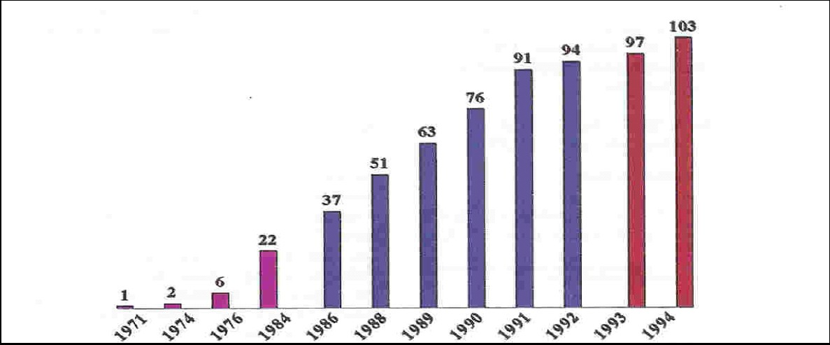Figure 2. Number of Dialysis center in Saudi Arabia, by year (1971-94)