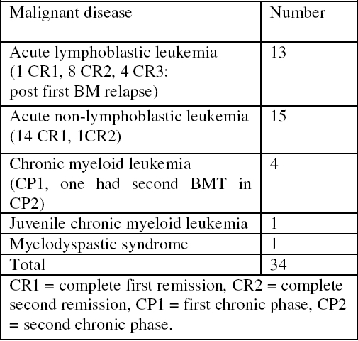 Table 2. Children with malignant disease transplanted at KFSH & RC (June 1993 October 1995)