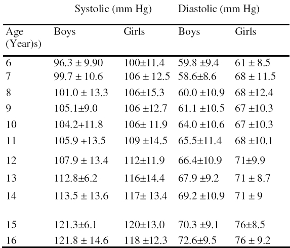 Table 1. Systolic and diastolic blood pressure in