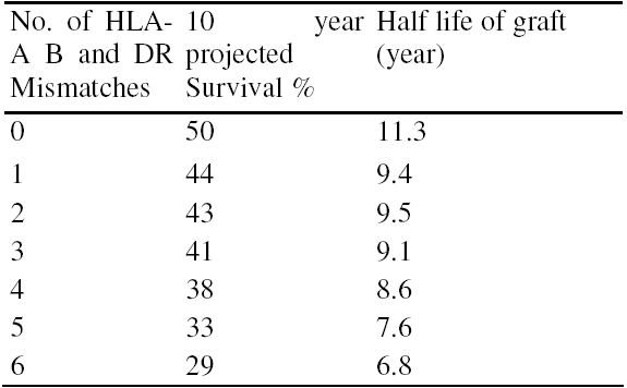 Table 2. Survival of cadaver renal allografts in relation to number of mismatches (Ref. 5,6).