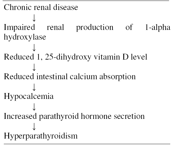 Table 2. Simplified pathogenesis of renal osteodyatrophy.