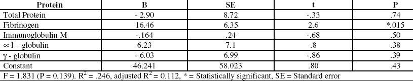 Table 3. Multiple regression analysis of ESR with serum proteins.