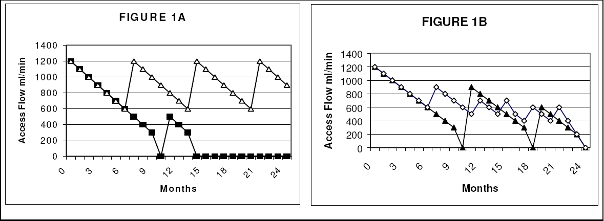 Figure 1. Two scenarios of the effects of access flow monitoring on graft interventions, thrombosis and