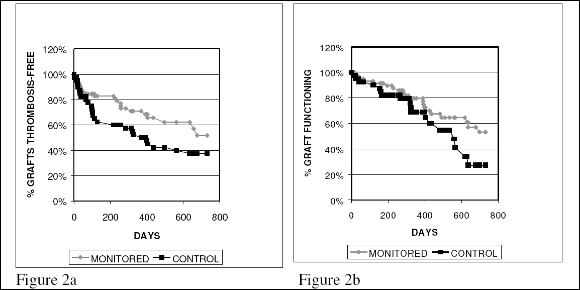 Figure 2a: Primary patency (time to first thrombosis) of grafts in patients dialyzing at the MONITORED