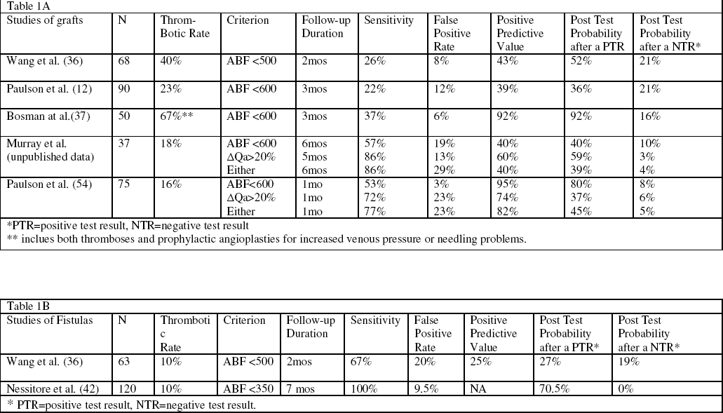 Table 1. Summary of studies that have assessed the predictive value of measurement of access blood flow (measured by the ultrasound dilution