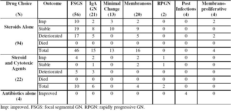 Table 3. The outcome of 120 patients with glomerulonephritis (GN) in relation to the drug choice and type of GN.