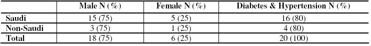 Table 4.The study patients with ischemic heart disease at time of initiation of renal replacement therapy.