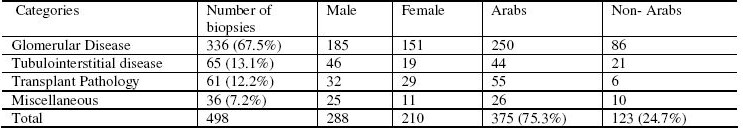 Table 1. Histopathologic profile of the 498 renal biopsies according to sex and ethnicity of the patients.