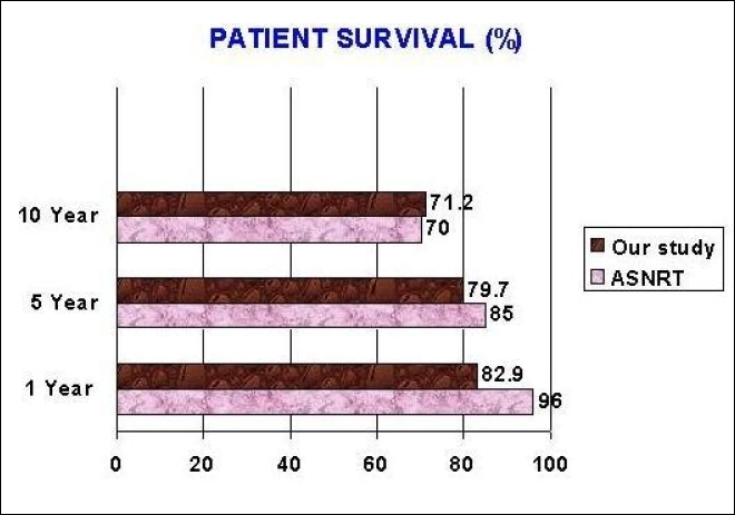 Figure 3. A comparison between ASNRT survey and our study concerning patient survival rate.