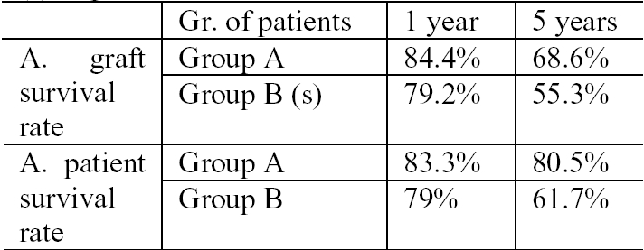 Table 1. Effects of Embargo on the graft and patient survival rate in group A and B recipients. (s)=significant.