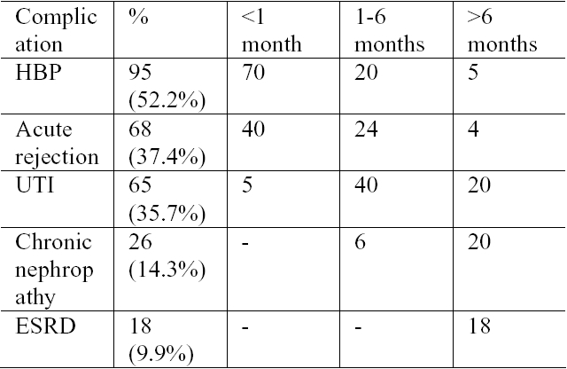 Table 2. Early post-transplant medical complications (first 6 months).