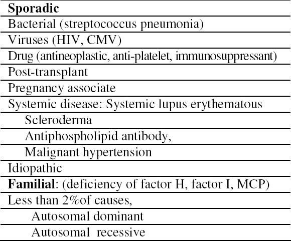 Table 1. Causes of Non-Stx-associated HUS (D-HUS).