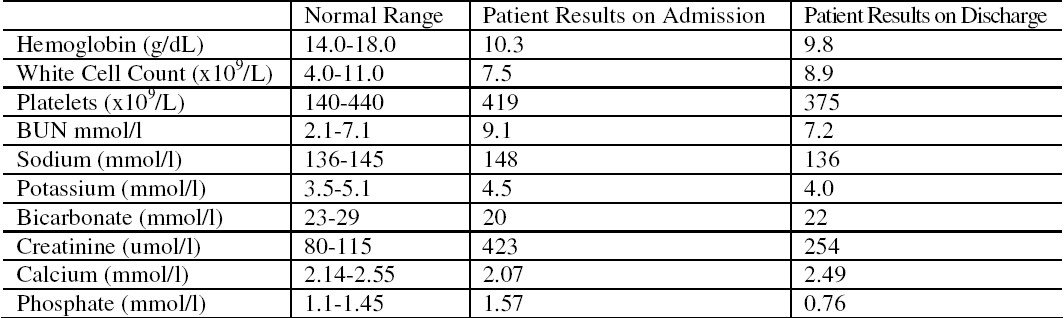 Table 1. Patient results on admission and on discharge.