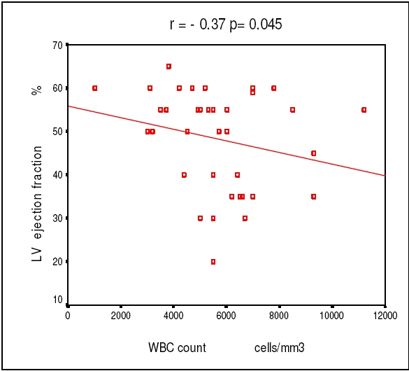 Significant inverse correlation between the WBC count with LV ejection fraction
