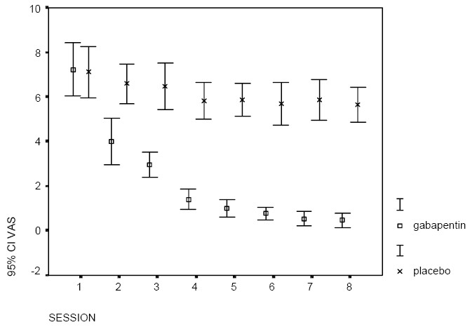 Figure 1. The mean pruritus scores after hemodialysis sessions in two groups