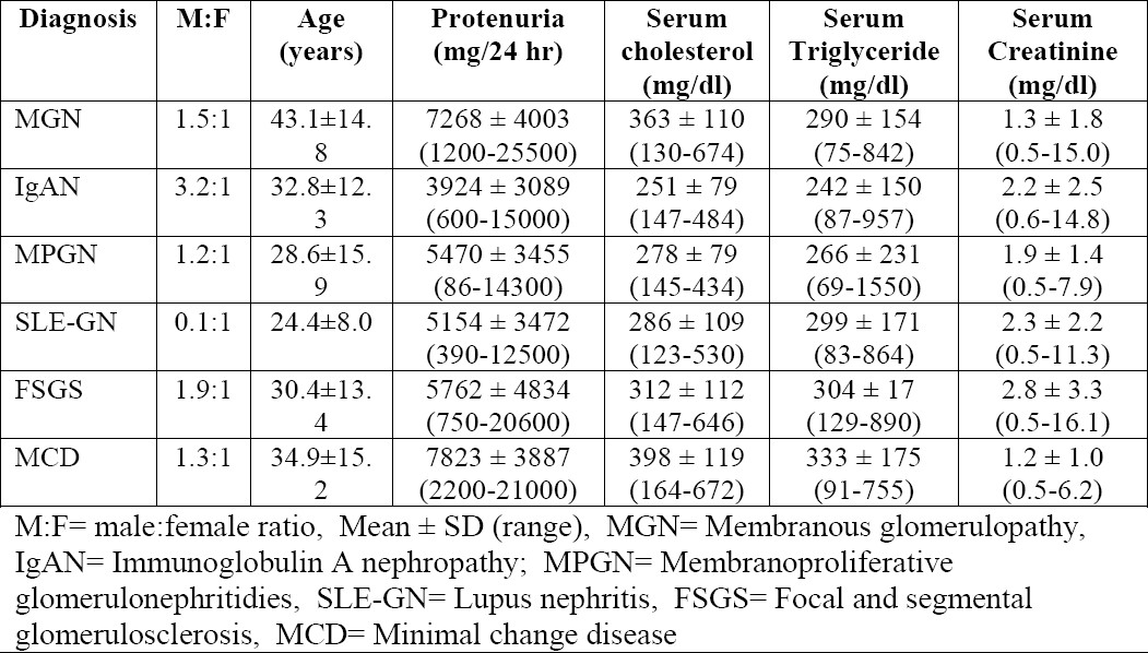 Table 2. Comparison of laboratory findings at the time of presentation in the six most common GNs among the 407 adult renal biopsies.