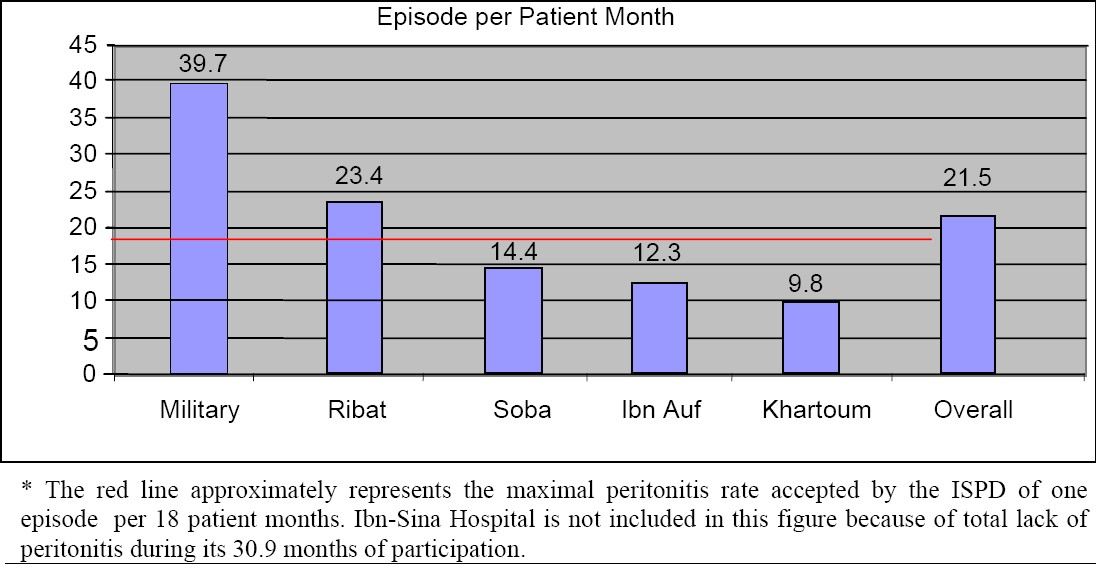 Figure 1: Number of Peritonitis Episodes per Patient-Months for Different CAPD Centers in Greater Khartoum*
