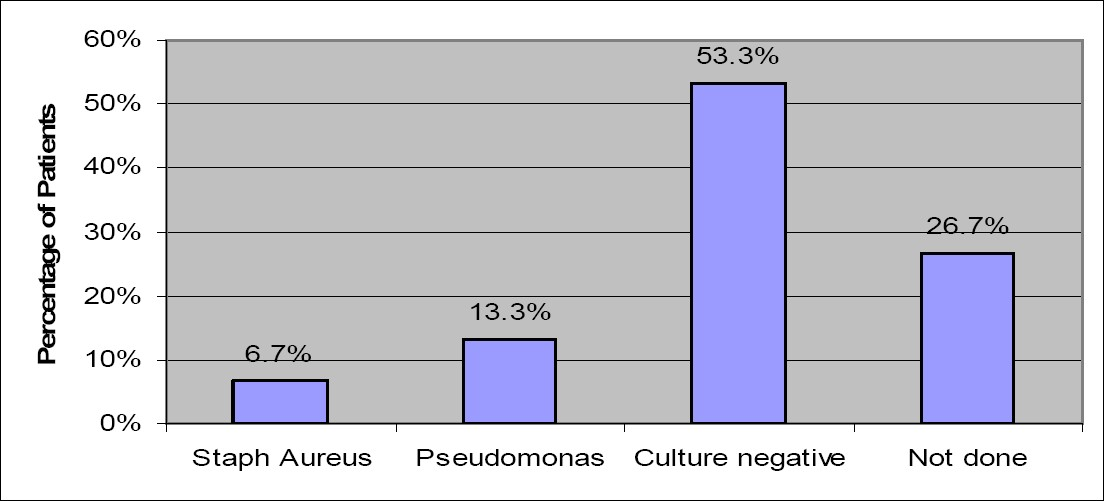 Figure 2: Effluent Culture Results for Sudanese CAPD Patients with Peritonitis