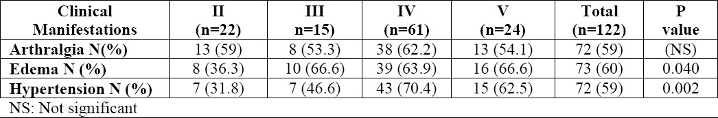 Table 2. Distribution of clinical manifestations and the ISN/RPS 2003 classes (II-V) of lupus nephritis in the study renal biopsies