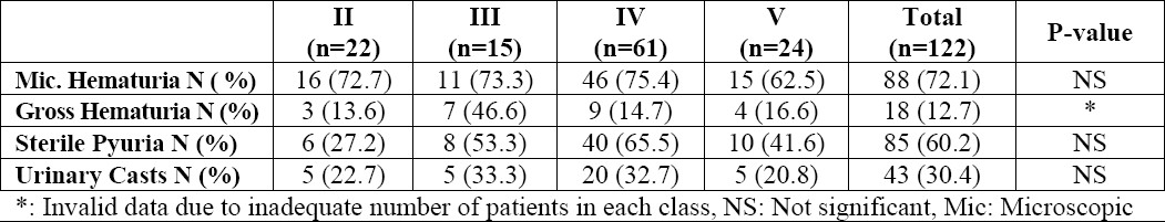 Table 6. Urinalysis findings in ISN/RPS classes of lupus nephritis