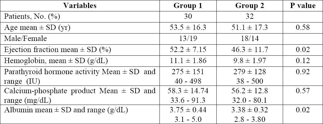 Table 2. Clinical and laboratory data in patients with normal pulmonary artery pressure (PAP)