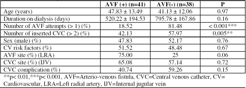 Table 2: Comparative characteristics between patients with arterio-venous fistula (AVF+) before 90 days and those without AVF before 90 days (AVF-)