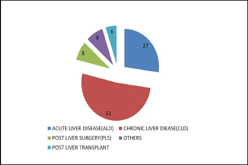Figure 3: Indications for the liver support system