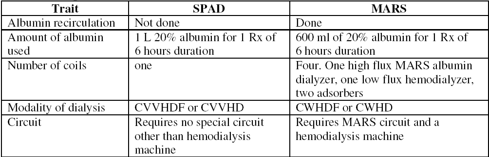 Table 1: Comparison between MARS and SPAD