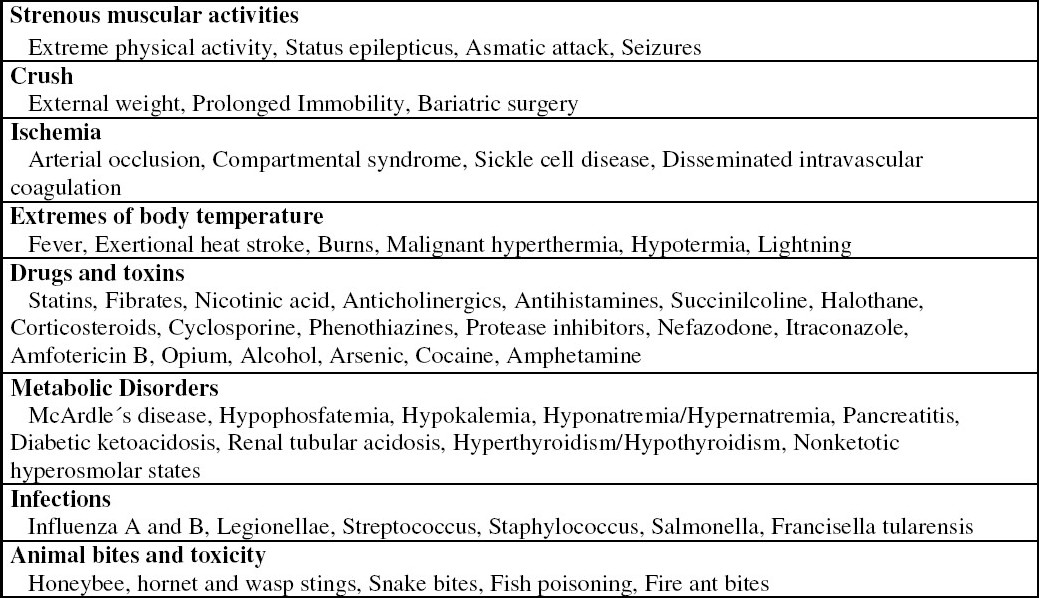 Table 1 :Main causes of rhabdomyolysis