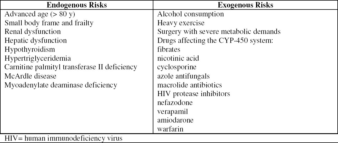 Table 2 :Proposed risk factors for statin-induced rhabdomyolysis (adapted from Antons et al., 2006)