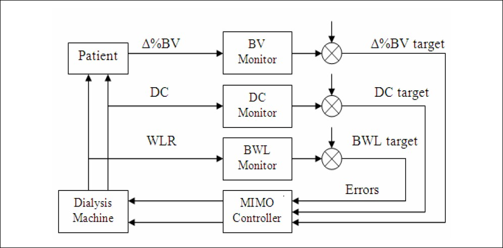 Figure 1 :Blood volume biofeedback with the multi-input and multi-output controller (MIMO controller)
