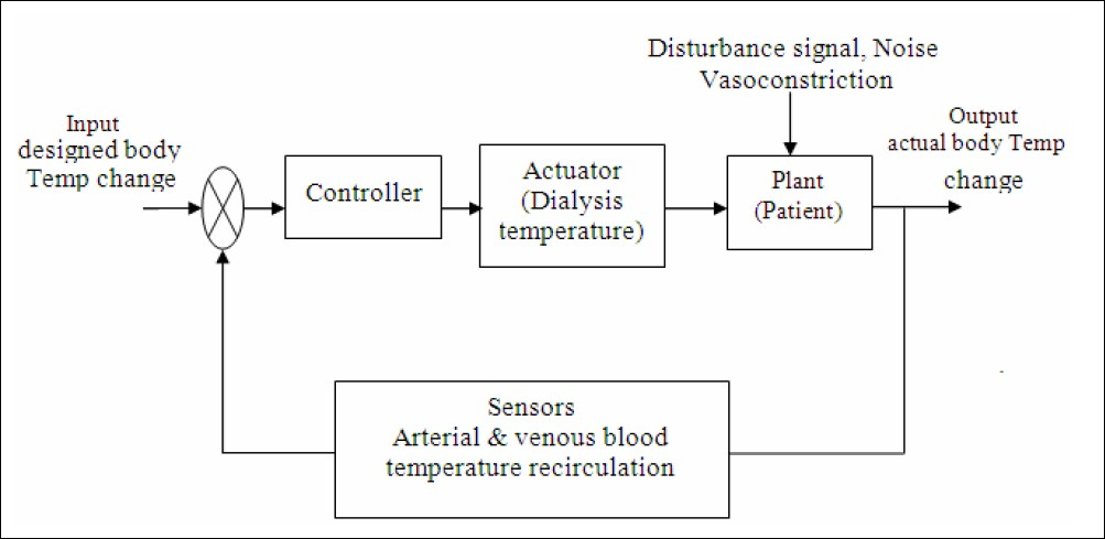 Figure 2 :Closed-Loop Temperature Control System