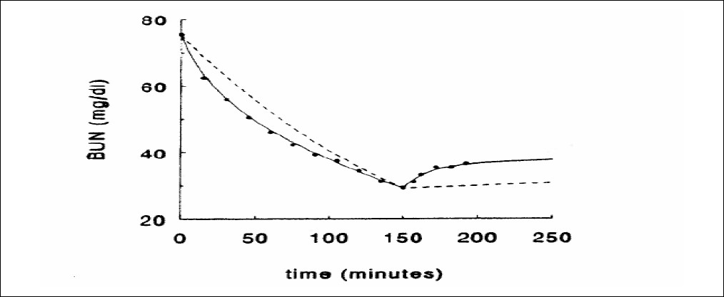 Figure 3 :Removal of urea during a hemodialysis session. During the first 60 minutes of hemodialysis therapy, the BUN drops from 75 to 47 mg/dL. During the second 60 minutes of hemodialysis therapy, the BUN drops from 47 to 34 mg/dL. Adapted from reference (37)