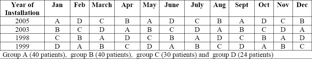 Table 1 :Measurement protocol and the distribution of patients' groups in the hemodialysis equipment groups throughout the year of study