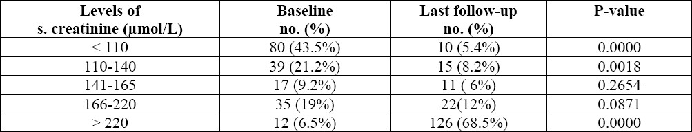 Table 3 :Patterns of change of serum creatinine at baseline and at the last follow-up