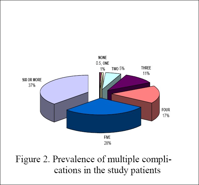 Figure 2 :Prevalence of multiple complications in the study patients