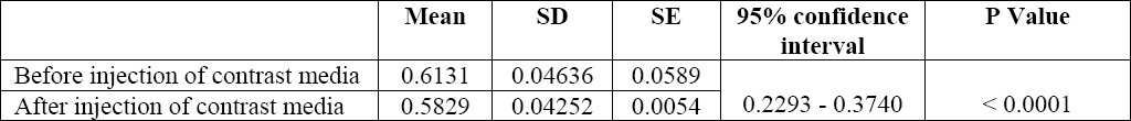 Table 1 :Comparison of the resistive index (RI) before and after administration of the contrast media