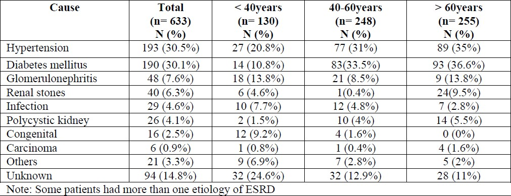 Table 2. The etiology of ESRD among hemodialysis patients in Fars province