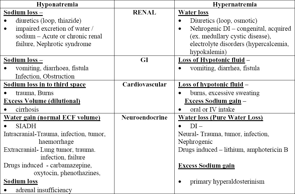 Table 2. Systemic pathophysiologic approach to hypo and hypernatremia