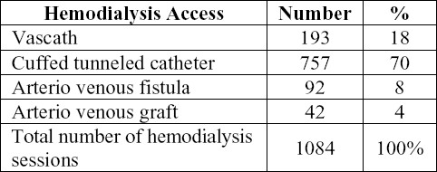 Table 2. Type of hemodialysis access in the study patients