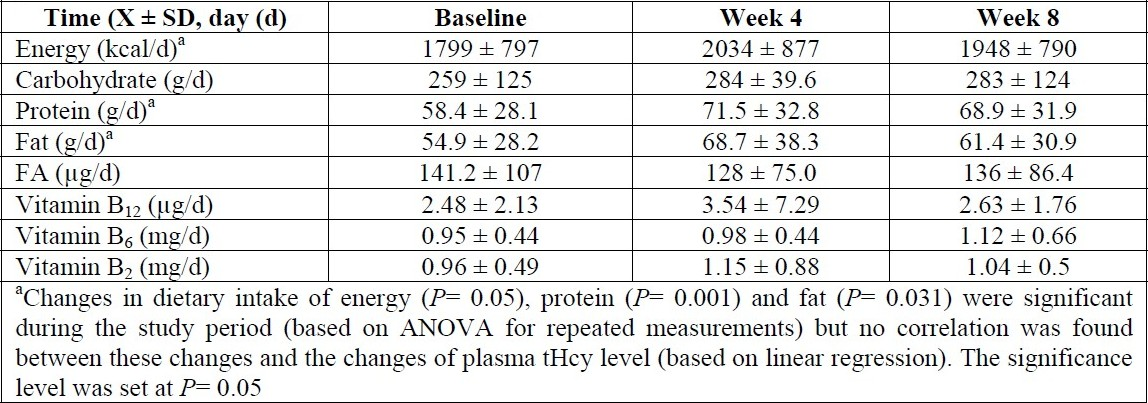 Table 3 :Dietary intake of energy, macronutrients and vitamins related to Hcy metabolism during the study