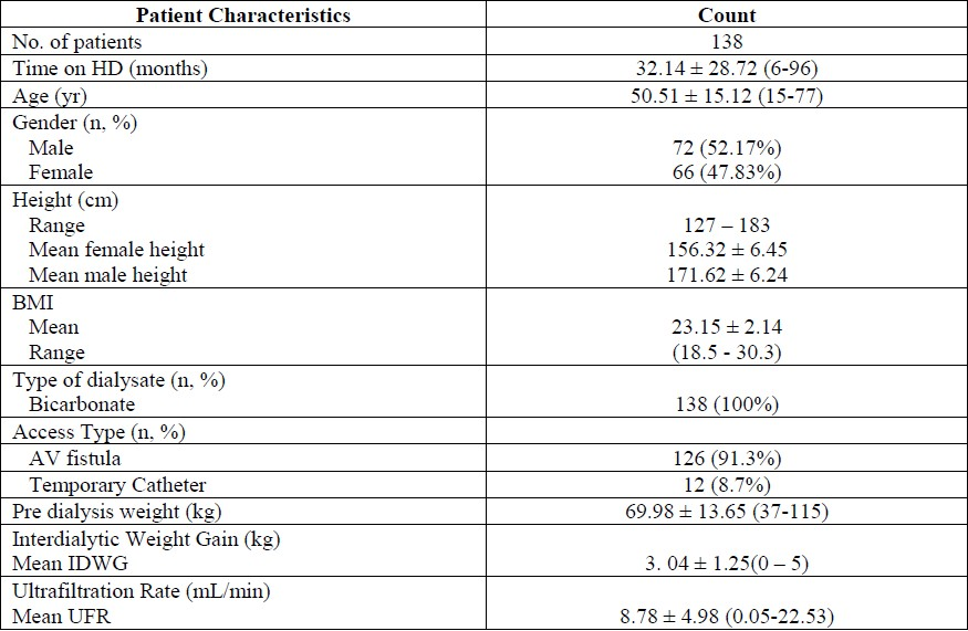 Table 2 :Patient and treatment characteristics