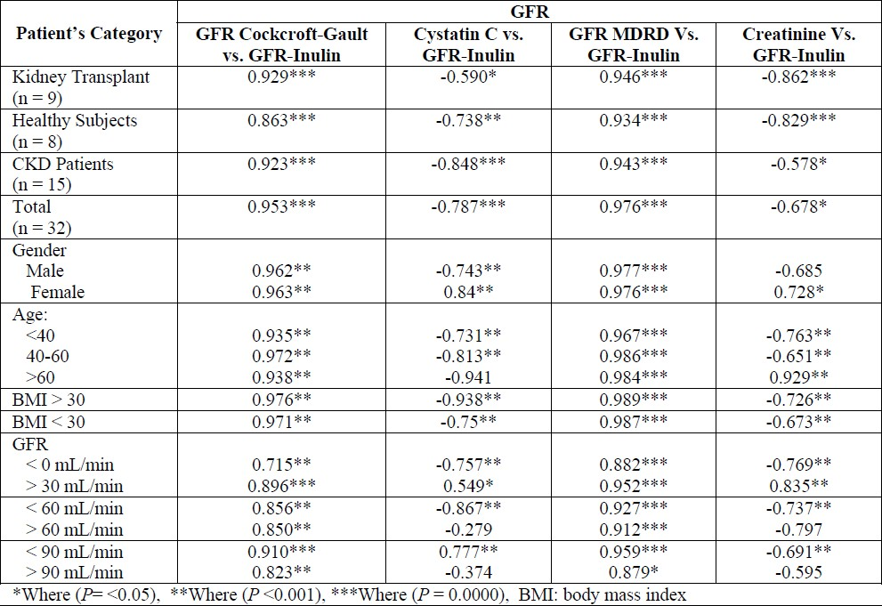 Table 3 :Correlation between the different glomerular filtration rate (GFR) markers and inulin clearance test in