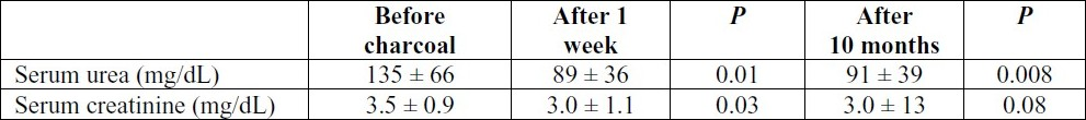 Table 1 :Serum urea and creatinine levels before and after activated charcoal treatment