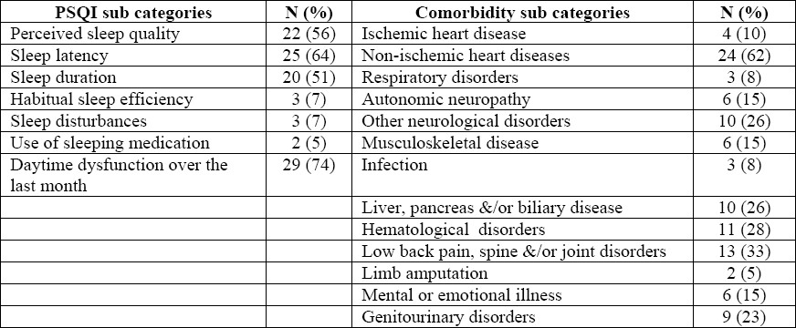 Table 2 : Frequencies of abnormality in the sub categories of sleep quality (PSQI) and comorbidity (Ifudu) questionnaires among the study patients