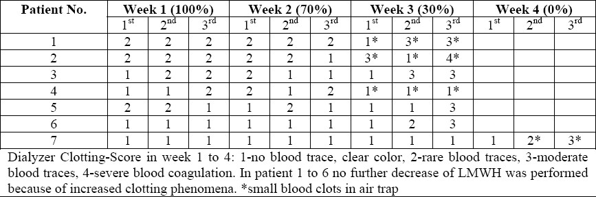 Table 2 : Dialyzer clotting scores in the successive weeks